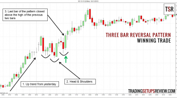 Three-Bar Reversal Pattern For Day Trading
