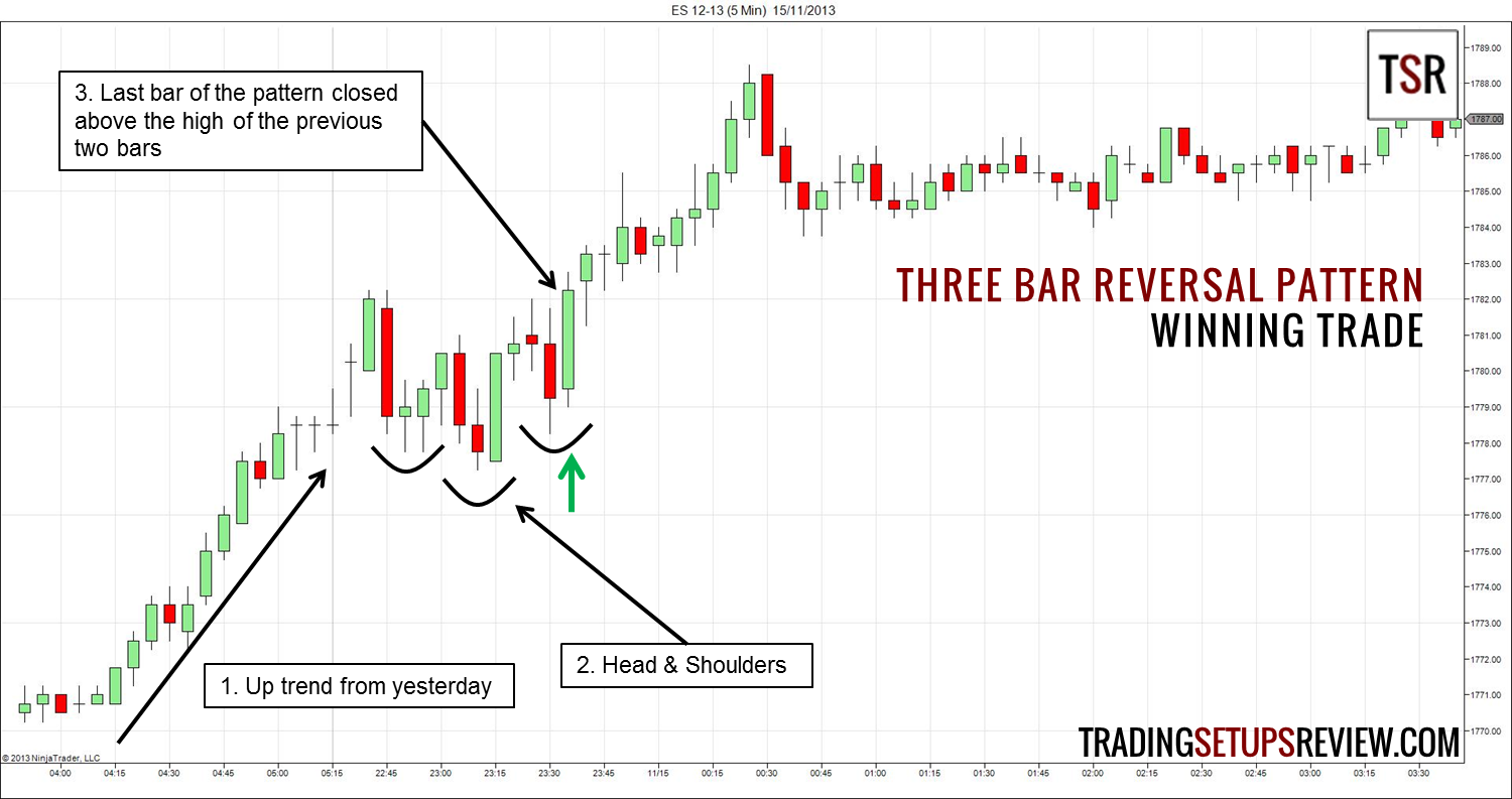 Three Bar Reversal Pattern For Day Trading Trading