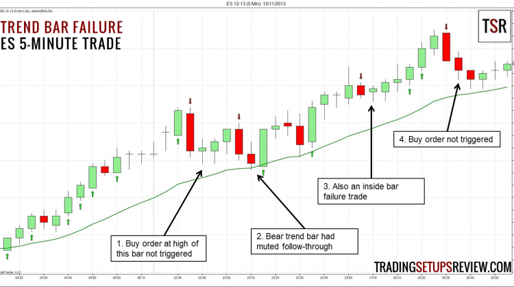 A Simple and Effective Price Action Trading Setup