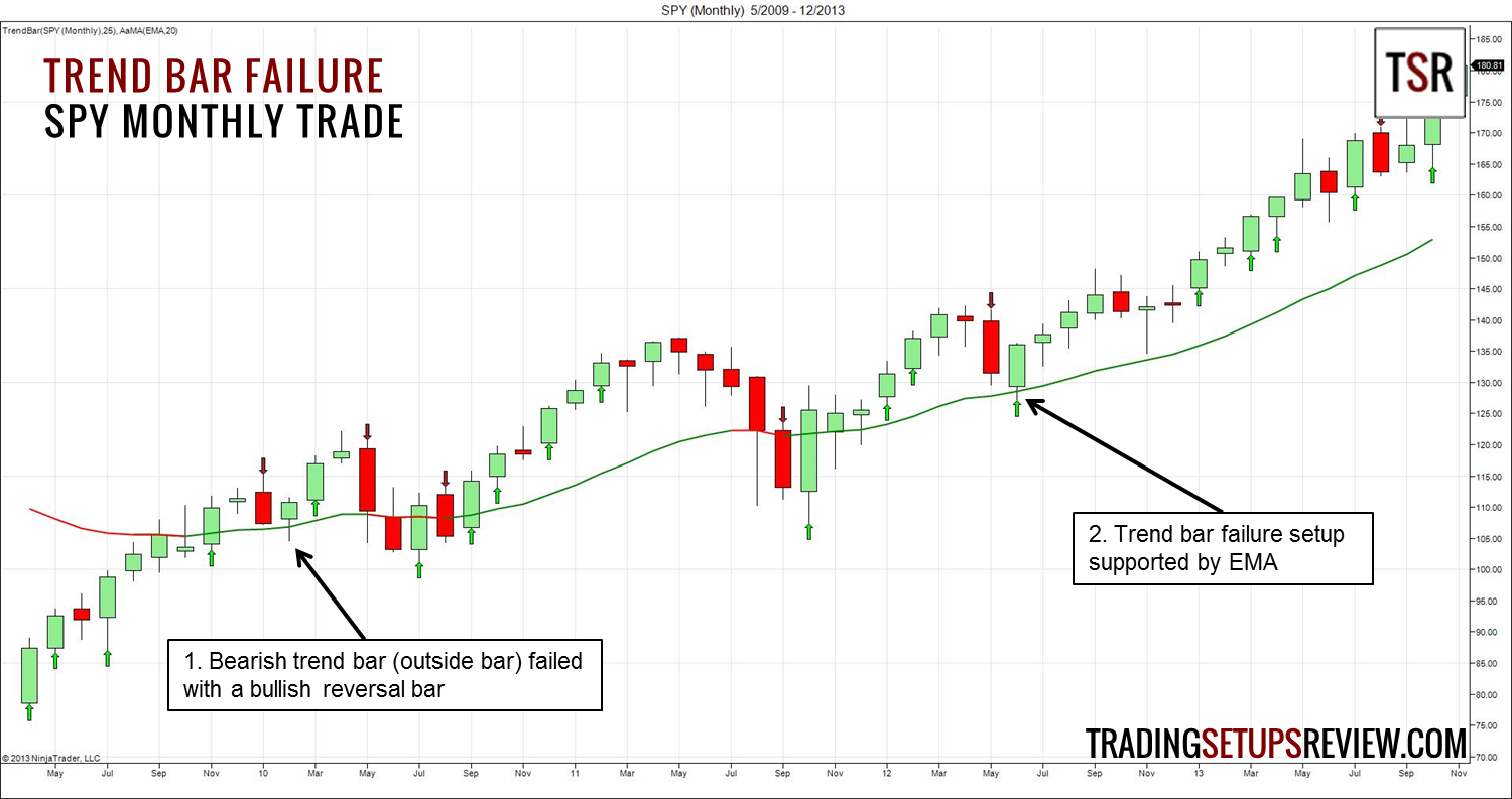 A Simple and Effective Price Action Trading Setup - Trading Setups