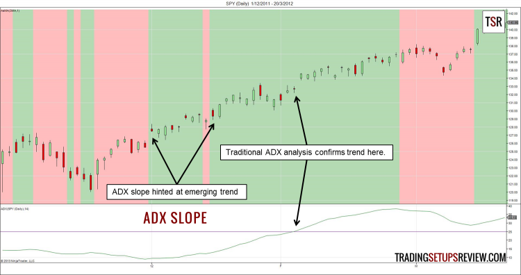 ADX slope trend