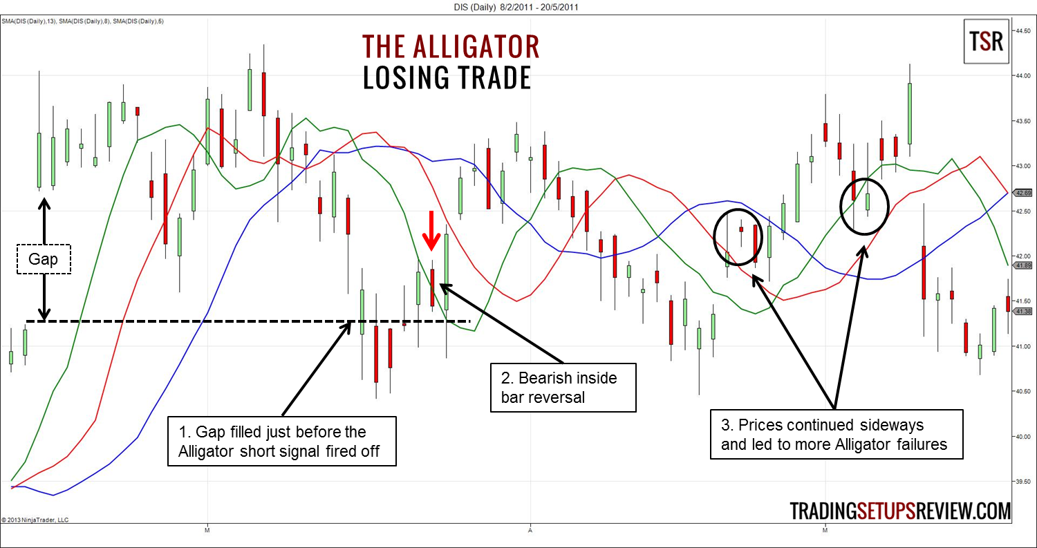Alligator trading system afl