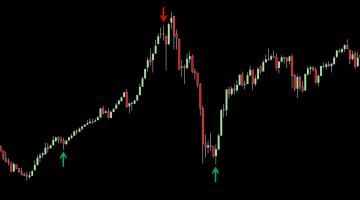 Best Day Trading Indicator