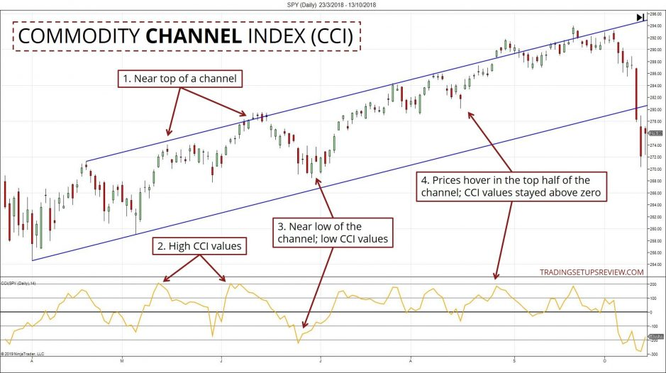 CCI Indicator Intuition