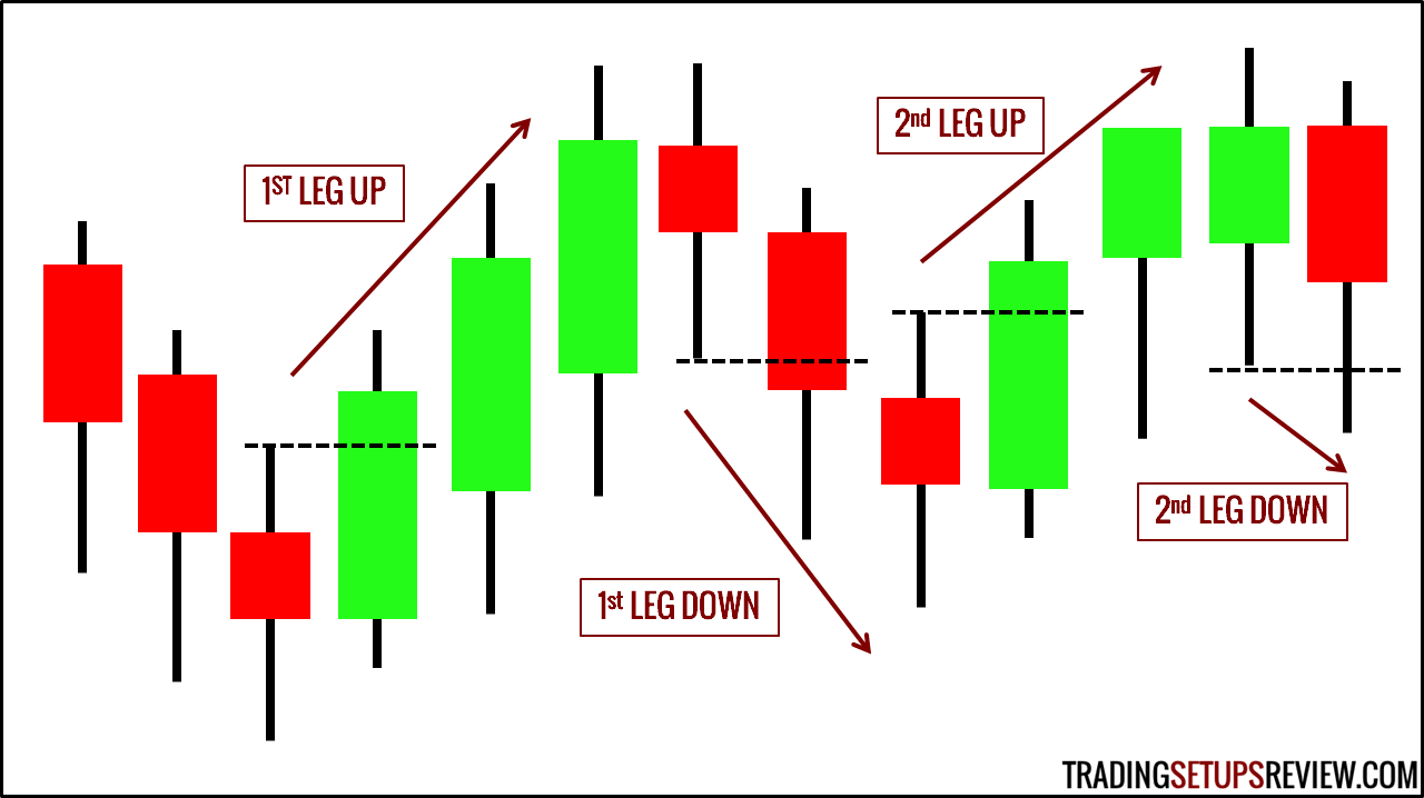 Two-legged Pullback to Moving Average (M2B, M2S)