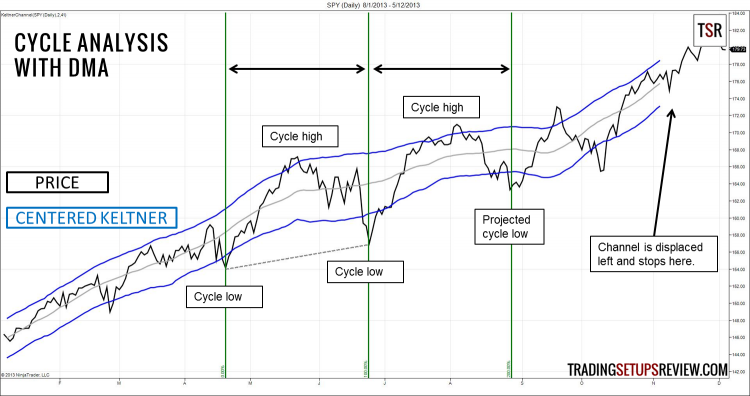 Cycle Analysis with Displaced Moving Average