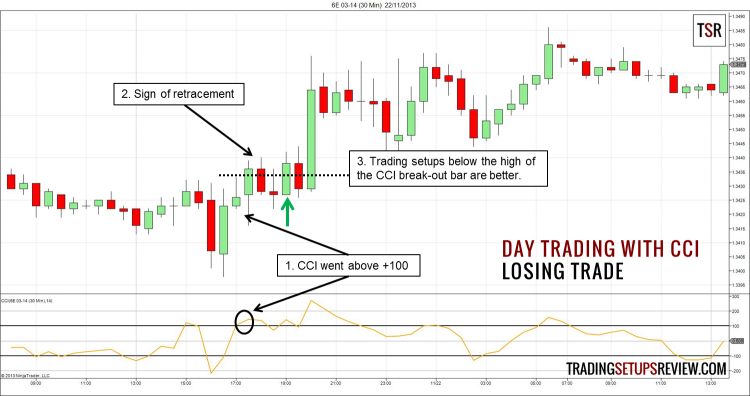 A long day trading setup using CCI that failed.