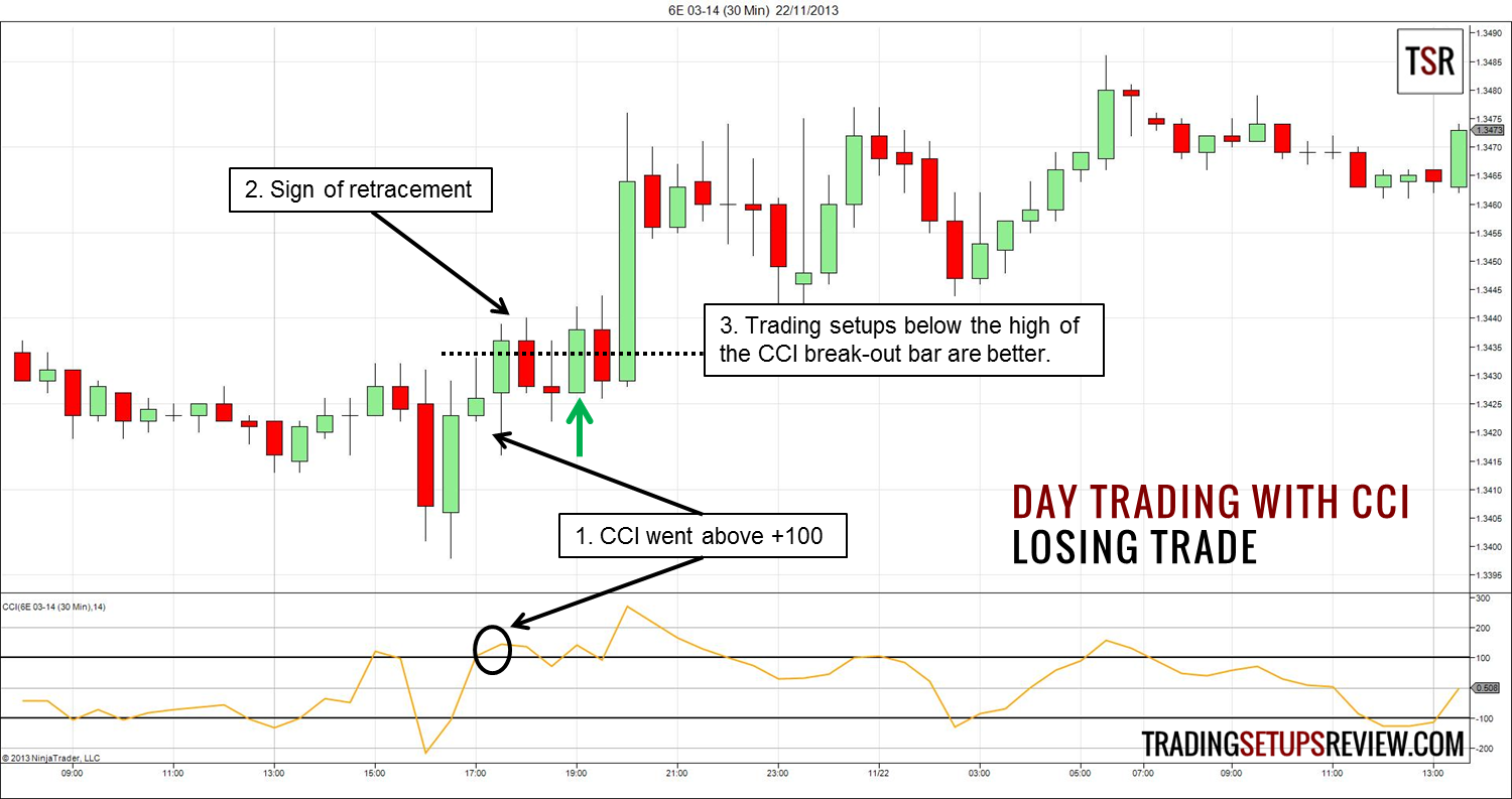 Cci trading strategies