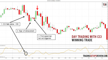 CCI Indicator For Day Trading Forex