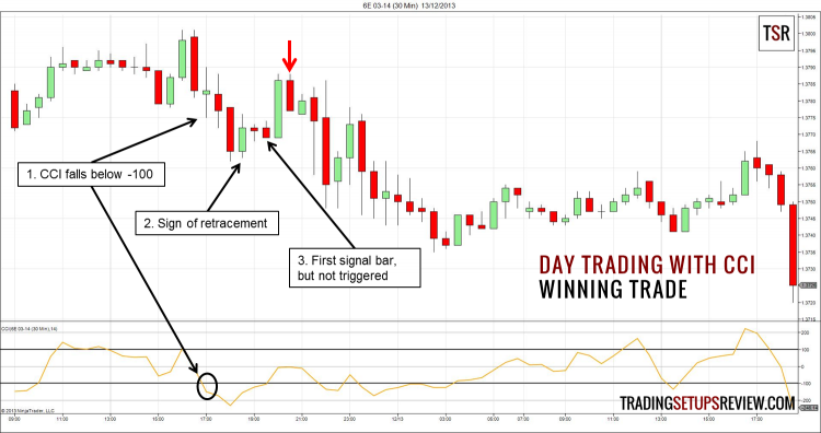 Short day trading setup after CCI moved below -100.