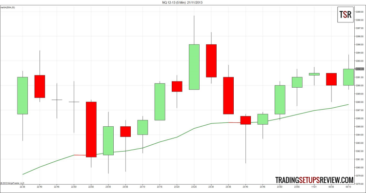 Day Trading with Moving Average Example