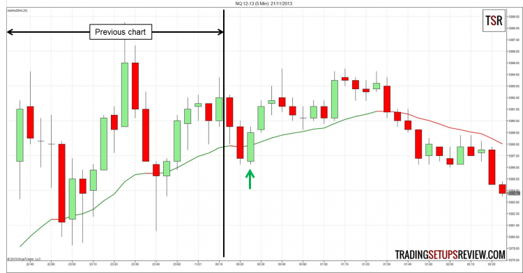 Day Trading with Moving Average Trade Setup