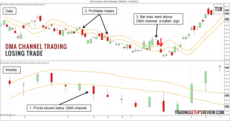Displaced Moving Average Channel Losing Trade