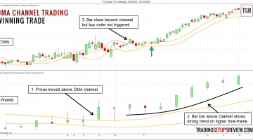 Displaced Moving Average Channel Trading Strategy