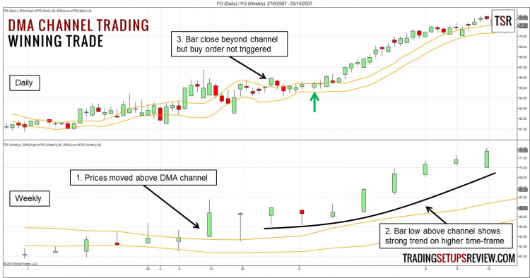 Displaced Moving Average Channel Winning Trade