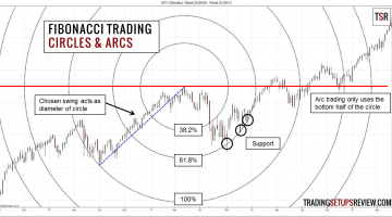 Fibonacci Trading Circles and Arcs