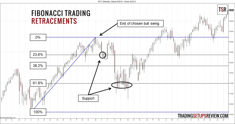 Fibonacci Trading Retracement