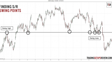 Finding Support and Resistance with Swing Points
