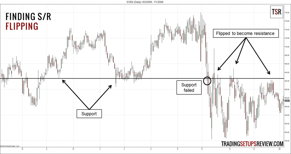 Flipping Support and Resistance