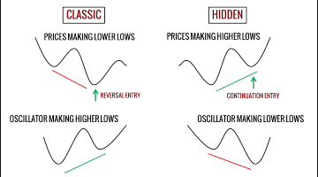 MACD Hidden Divergence Trading Strategy