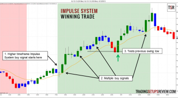 Impulse System Winning Trade