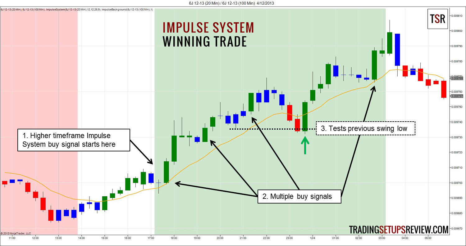 Developing a winning trading system that fits you