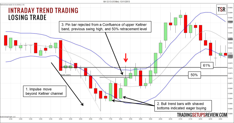 Intraday Trend Trading Losing Trade