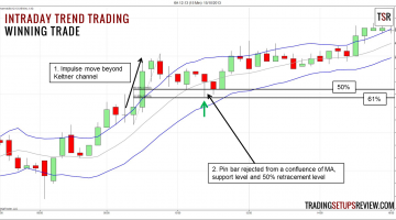 Intraday Trend Trading With Price Action (Trade Price)