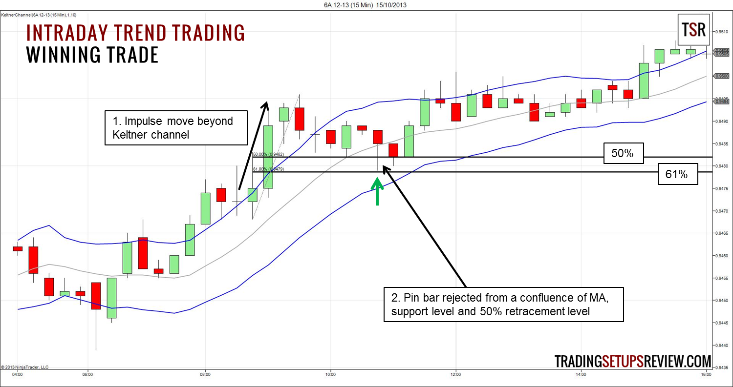 Forex long term trend trading