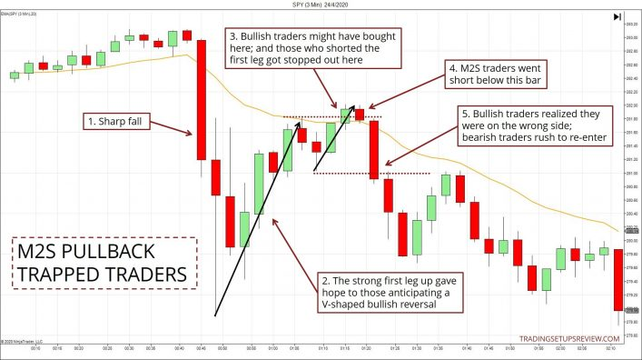 M2S Trading Example