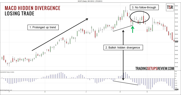 MACD Hidden Divergence Losing Trade
