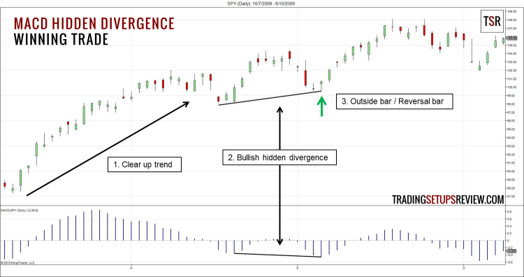 MACD Hidden Divergence Winning Trade