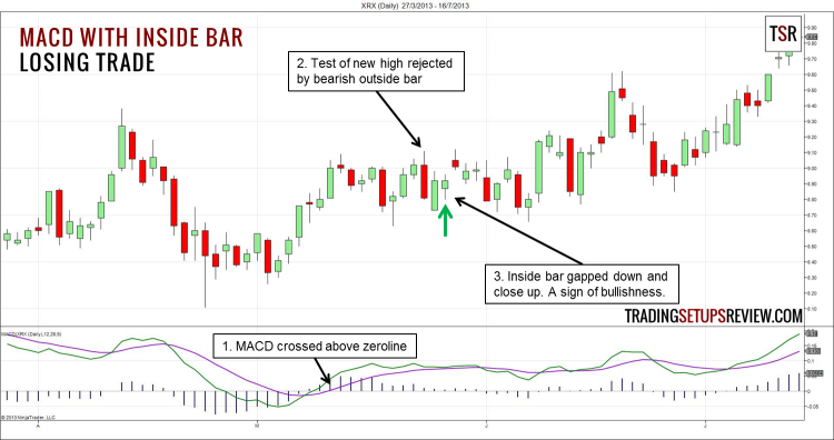 MACD with Inside Bar Losing Trade