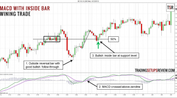 Trading MACD with Inside Bar