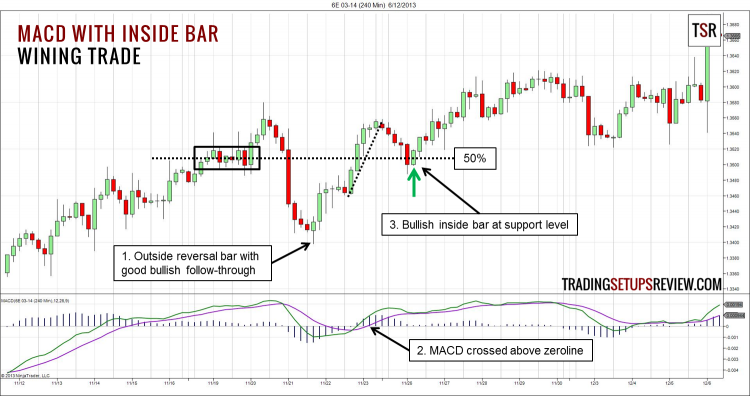 MACD with Inside Bar Winning Trade