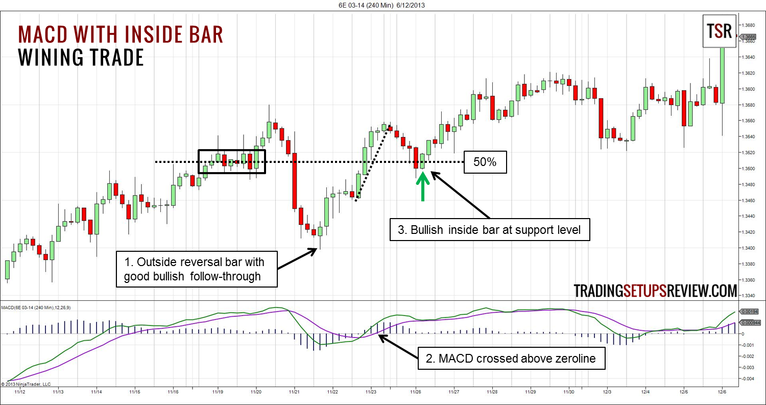 Trading Macd With Inside Bar Trading Setups Review