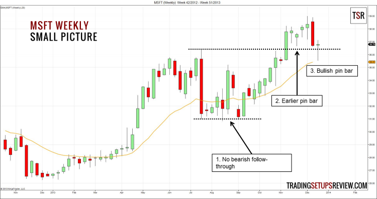 MSFT Weekly - Small Picture