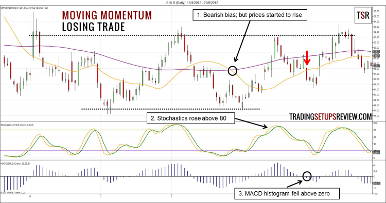 Moving Momentum Trading Strategy Losing Trade