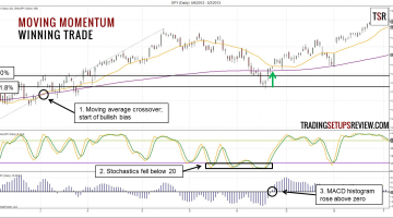 Moving Momentum Trading Strategy Winning Trade