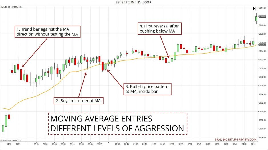 Moving Average Entries