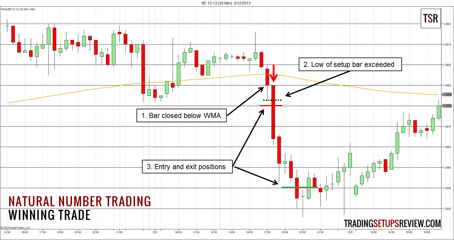 The Natural Number Trading Method Trading Setups Review