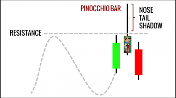 Trading The Pinocchio Bar (Pin Bar) With Four Detailed Price Action Examples
