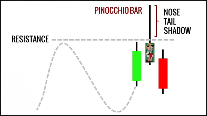 Pin Bar Example