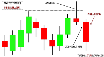 4 Trading Strategies That Profit From Trapped Traders
