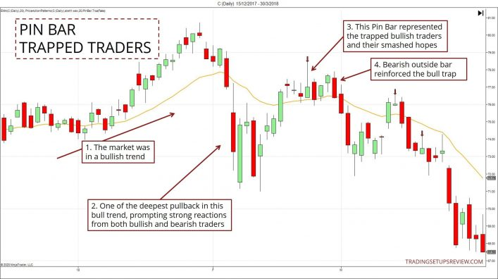 Pin Bar Trapped Traders Example