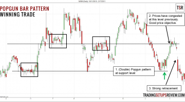 Popgun Bar Pattern Winning Trade