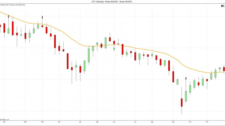 Price Action Pattern Indicator For Ninjatrader