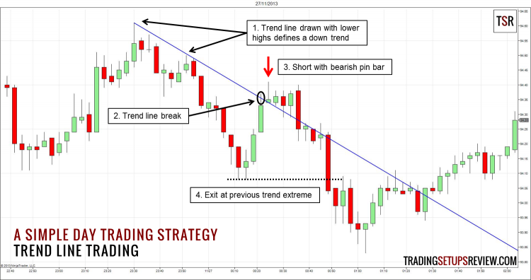 Trend Trading Strategies in Stock and Forex Markets - With FREE PDF