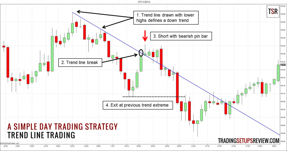 Simple Day Trading Strategy - Trend Line Trading