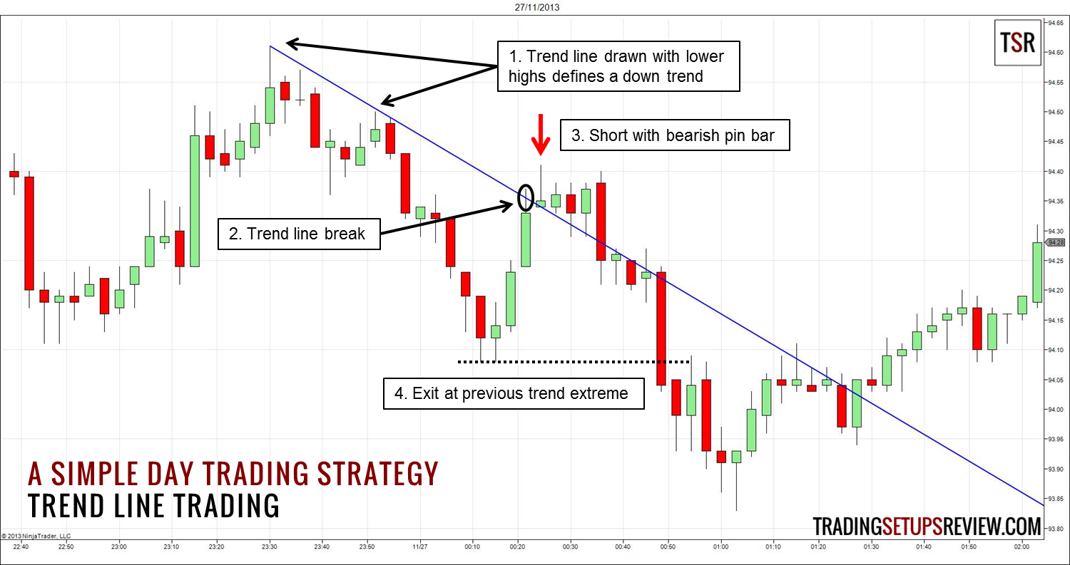 Day trading entry exit strategy